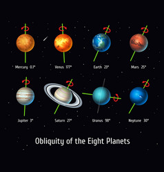 Set of solar system objects obliquity of vector