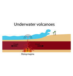formation underwater volcanoes vector image
