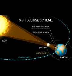 sun and moon orbiting eclipse scheme vector image
