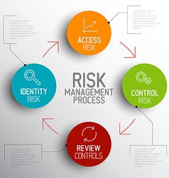 Light risk management process diagram schema vector