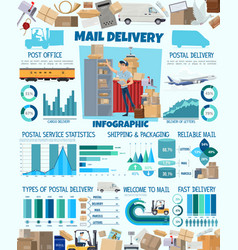 Mail delivery infographic postman and charts vector