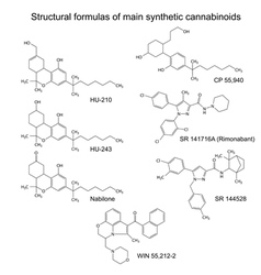 Structural formulas of main synthetic cannabinoids vector