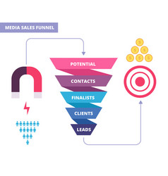 Purchasing funnel business marketing infochart vector