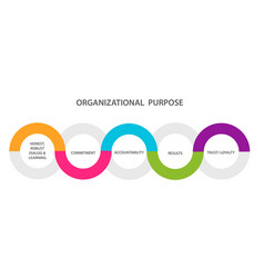 Organizational purpose diagram infographic honest vector