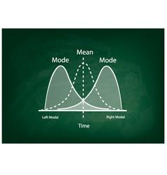 Positve and negative distribution curve vector