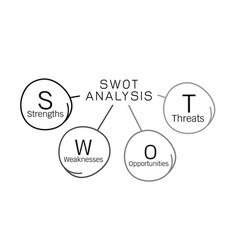 swot analysis diagram management for business plan vector image