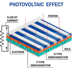 Process of converting light to electricity vector