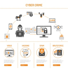 Cyber Crime Concept vector image vector image