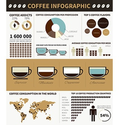 Coffee infographic vector image