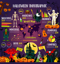 Halloween infographic with october holiday chart vector