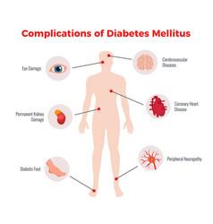 Diabetes medical poster vector