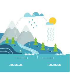 Water cycle and mountain river landscape flat vector