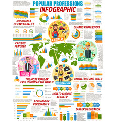 professions infographics popular occupations vector image