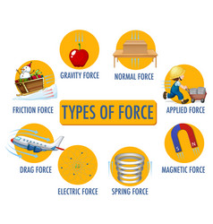 Types force for children physics educational vector