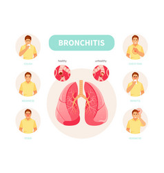 Bronchitis symptoms vector