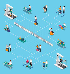 Physiotherapy rehabilitation isometric flowchart vector