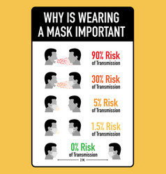 Wearing a mask is important for new normal life vector