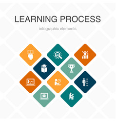 Learning process infographic 10 option color vector