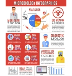 Infographic Microbiology Researches vector