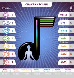Yoga chakras pronunciations infographic chart vector