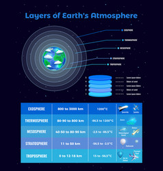 Layers of atmosphere poster vector