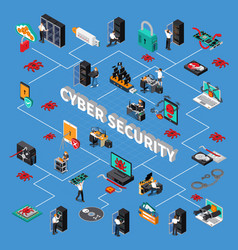 Cyber security isometric flowchart vector