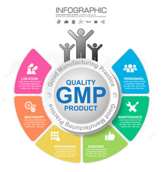Gmp-good manufacturing practice 6 heading of vector