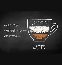 Chalk drawn sketch latte coffee recipe vector