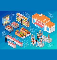 Supermarket isometric concept vector