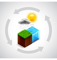 Nature water cycle concept vector image