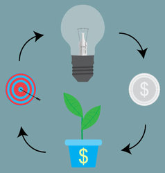 Cycle process from idea to target goal vector image vector image