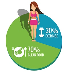 Healthy women on Pie chart exercise and clean food vector image vector image