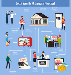 Social security orthogonal flowchart vector