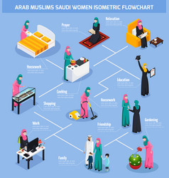 Arab muslims saudi women flowchart vector