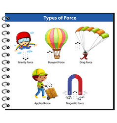 Types force for kids physics educational vector
