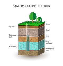 soil3 vector image