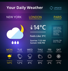 Weather widgets for web browsers or smartphones vector