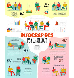 Psychotherapist and psychologist infographic set vector