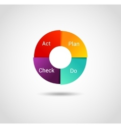 Isolated PDCA Cycle diagram - management method vector image