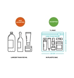 Airport rules for liquids on luggage vector image vector image
