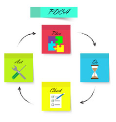 pdca - sticky notes - strong color vector image