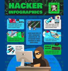 computer hackishness infographic poster vector image vector image