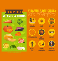 Vitamin a deficiency vector