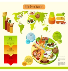 Traditional Food Infographics vector image