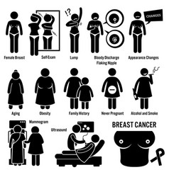 breast cancer symptoms causes risk factors vector image
