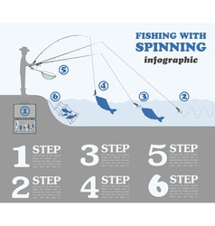 Fishing infographic Fishing with spinning Set vector image