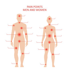Pain points on male and female body vector