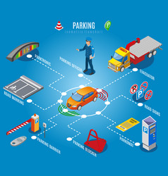 isometric parking flowchart vector image