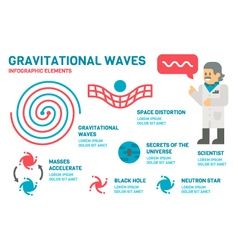 Flat design gravitational waves infographic vector