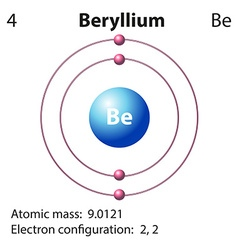 Diagram representation of the element beryllium vector image vector image